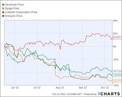 Linkedin Stock Price Chart Lefkofsky Dont Compare Groupon To Facebook Okay Dude We