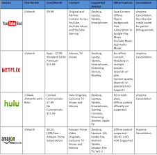 Video Comparison Chart Ameerishness Best Online Video Streaming Service Youtube