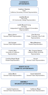 Ucsd Org Chart Commission Members California Student Aid Commission