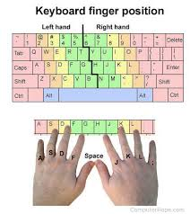 Keyboard Finger Position Chart Where Should Fingers Be Placed On The Keyboard