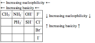 Nucleophile Strength Chart Because The Strength Of The Nucleophile Depends If Theyre