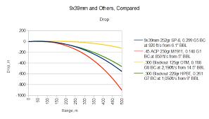 300 Blackout Vs 7 62 X39 Ballistics Chart Best Picture Of