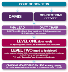 Level Of Drugs Chart Local Drug Alcohol Incident Protocol Drugs And Alcohol Ni