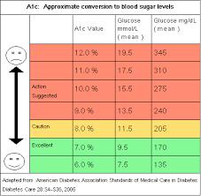 A1c Conversion Chart Diabetic And Kidney Diet Diabetes
