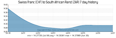 Swiss Franc Exchange Rate Historical Chart Chf To Zar Convert Swiss Franc To South African Rand
