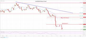 Market Tumbles Bitcoin Ethereum Xrp Eos Price Analysis