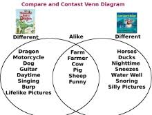 Compare And Contrast Venn Diagram Compare And Contrast Lesson Plan Cow And Dragon Compare And Contrast