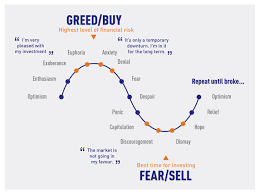 Market Cycles And The Emotional Reactions Traders Experience