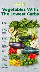 Carbs Beans Chart Lowest Carb Vegetables Visual Guide Chart Of Lowest Carb