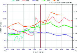 Nwp Charts Time Series Graph Of Wind Speed At Cyyz Comparing Nwp