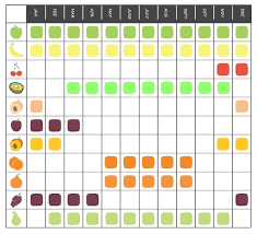 Seasonal Fruit Chart Seasonal Fruit Chart The Fruit Cube