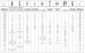Wrenches Size Chart Sae Thread Sizes Sae Thread Chart