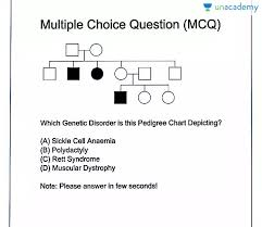Polydactyly Pedigree Chart Previous Years Questions Related To Pedigree Diagrams In Hindi