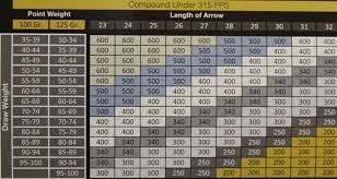 Easton Hexx Spine Chart 38 Reasonable Gold Tip Spine Tabelle
