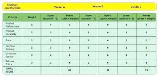 Vendor Evaluation Scorecard Template Selection Sample Xls