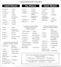 Conversion Chart Coolguides