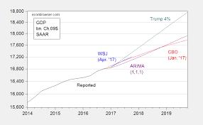 Trump S Economy Chart President Trumps Gdp Forecast Econbrowser