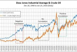 Stock Market 2016 Chart How Much Do Oil Prices Affect The Stock Market