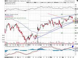 Wdc Stock Chart Western Digital Stock Turns Bearish