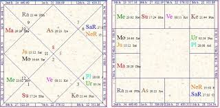 Vedic Astrology Research Portal Exaltation Vs Debilitation