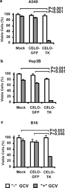 Avian adenovirus vector CELO-TK displays anticancer activity in human  cancer cells and suppresses established murine melanoma tumors | Cancer  Gene Therapy