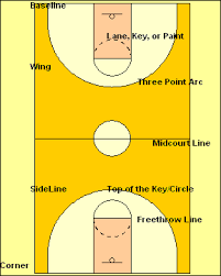 <b>Basketball</b> Basics - The Rules, Concepts, Definitions, and Player ...