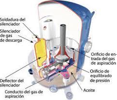 compresor refrigeracion. ciclo frigorífico de compresión compresor refrigeracion