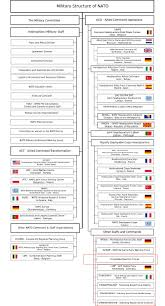 Joint Forces Command Organization Chart Natos Interim Spearhead Force Airspace Historian