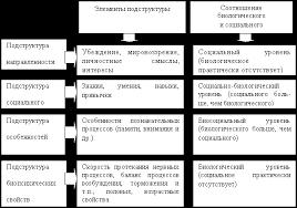 Курсовая работа Понятие личности Ее структура и проявление