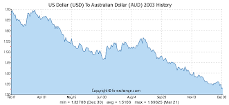Aud Vs Usd Historical Chart Tradewinds Best Option Trading Strategies Aud To Usd