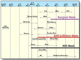 N95 Mask Size Chart Do Anti Pollution Mask Really Work Anti Pollution