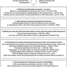 Well Child Exam Templates Term Versus Lower Risk Preterm Natural Clinic Setting Referral