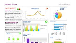 marketing dashboard template. Inspirational Google Analytics Excel Dashboard Template Outstanding