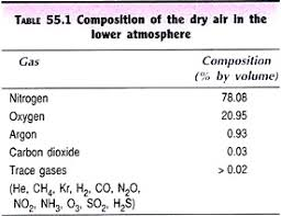 essay on air pollution sources types and effects composition of the dry air