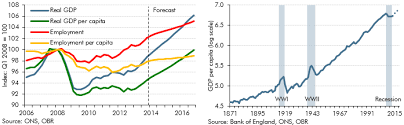 Uk Economic Growth Charts Gdp Per Capita And Productivity Office For Budget