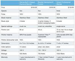 Ninja Blender Comparison Chart Consumer Comparison The Kitchenaid 5 Speed Diamond Blender