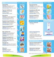 Easy Guide To Boiron Homeopathic Medicines Homeopathic