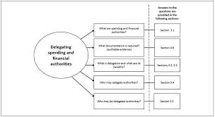 A Typical Organization Chart Showing Delegation Of Authority Would Show Guide To Delegating And Applying Spending And Financial