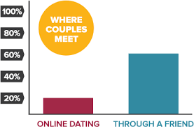 Pin By Jonas Weirtz On Online Dating Online Dating