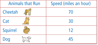 Animal Speed Chart Weekly Reader Connections Grade 1 Unit 4 Quiz