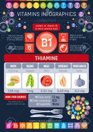 Vitamin B1 Food Chart Thiamine Vitamin B1 Food Icons Healthy Eating Flat Icon Set