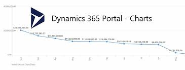 Video How To Display A Dynamics 365 Chart Inside Dynamics