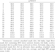 Feed Allocation Age Time Of Decision Of Broiler Breeder