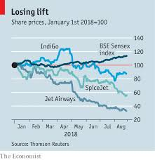 Why Indian Carriers Are Losing Money Into The Red
