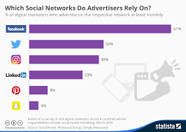 Advertising Charts And Graphs Chart Which Social Networks Do Advertisers Rely On Statista
