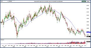 Gdx Chart Market Vectors Gold Miners Etf Gdx A Golden Volatility