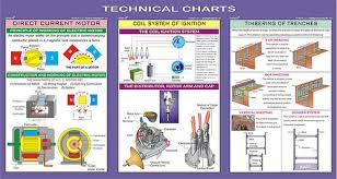 Technical And Engineering Educational Charts
