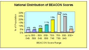 Chart Of Credit Rating Scores Your Credit Bureau Score Understand Your Beacon Score