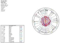 James Brown Birth Chart The Meaning Of Vesta In Astrology Jessica Adams