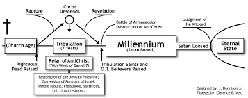 Dispensational Chart Dispensational Premillenialism